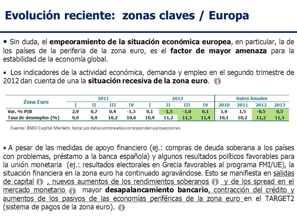 Evolución reciente: zonas claves / Europa Sin duda, el empeoramiento de la situación económica europea, en particular, la de los países de la periferia de la zona euro, es el factor de mayor amenaza para la estabilidad de la economía global.