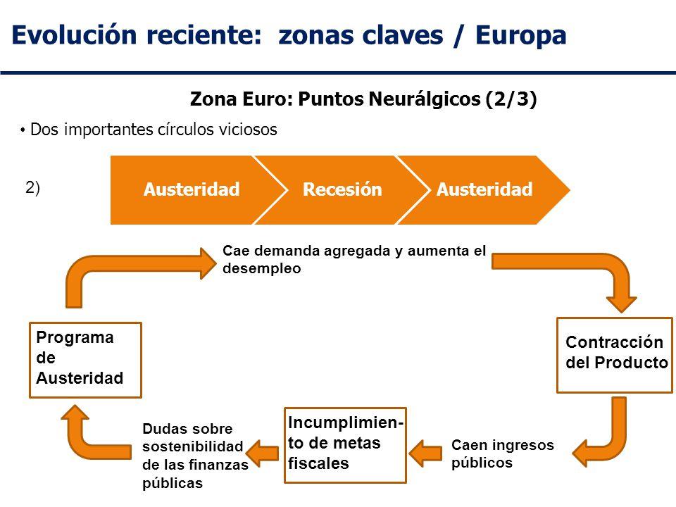 Evolución reciente: zonas claves / Europa Zona Euro: Puntos Neurálgicos (2/3) Dos importantes círculos viciosos AusteridadRecesiónAusteridad Programa de Austeridad Contracción del Producto Cae demanda agregada y aumenta el desempleo 2) Incumplimien- to de metas fiscales Caen ingresos públicos Dudas sobre sostenibilidad de las finanzas públicas