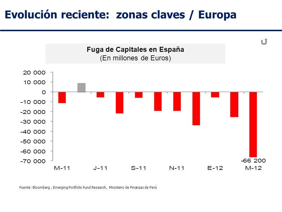 Evolución reciente: zonas claves / Europa Fuga de Capitales en España (En millones de Euros) Fuente: Bloomberg, Emerging Portfolio Fund Research, Ministerio de Finanzas de Perú