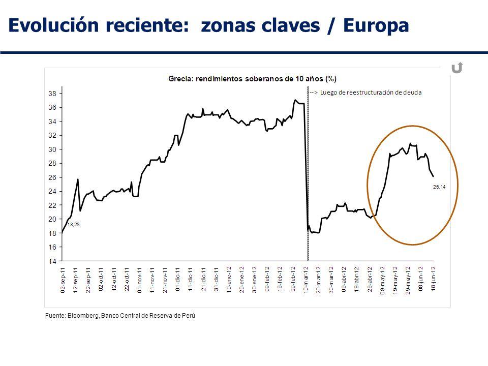 Evolución reciente: zonas claves / Europa Fuente: Bloomberg, Banco Central de Reserva de Perú