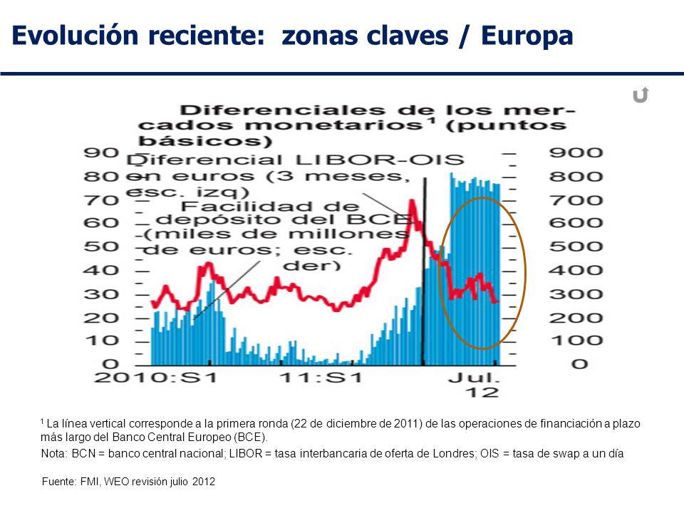 Evolución reciente: zonas claves / Europa Fuente: FMI, WEO revisión julio 2012 1 La línea vertical corresponde a la primera ronda (22 de diciembre de 2011) de las operaciones de financiación a plazo más largo del Banco Central Europeo (BCE).