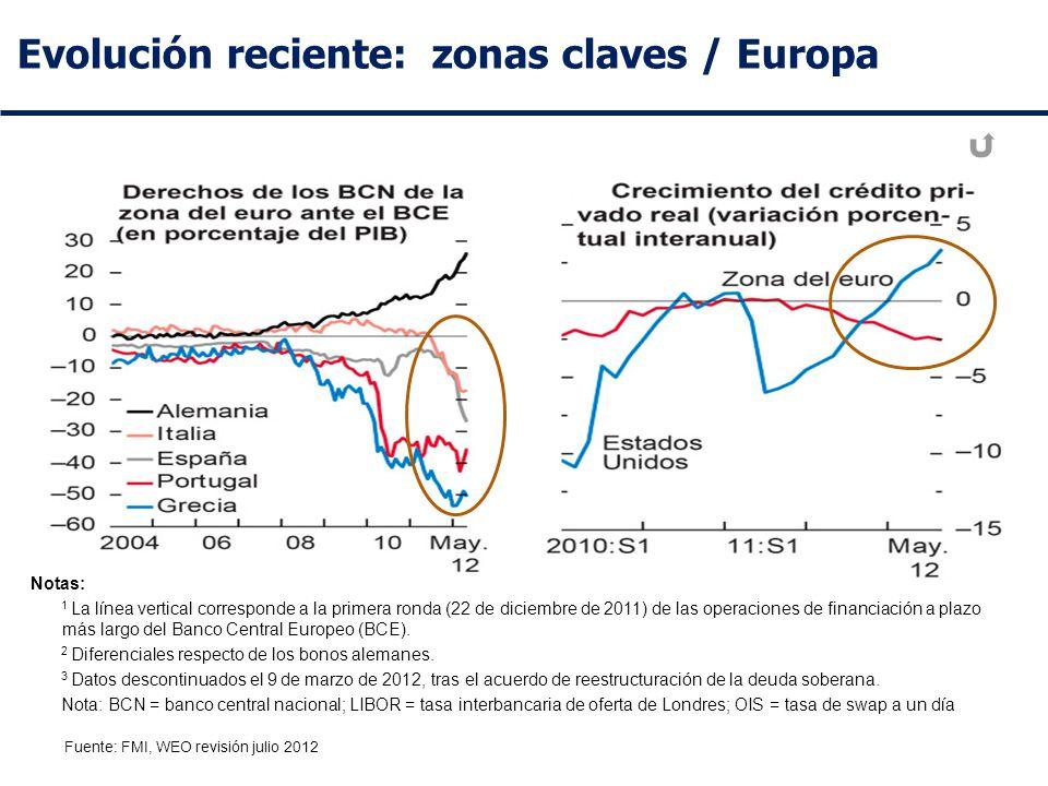 Evolución reciente: zonas claves / Europa Fuente: FMI, WEO revisión julio 2012 Notas: 1 La línea vertical corresponde a la primera ronda (22 de diciembre de 2011) de las operaciones de financiación a plazo más largo del Banco Central Europeo (BCE).