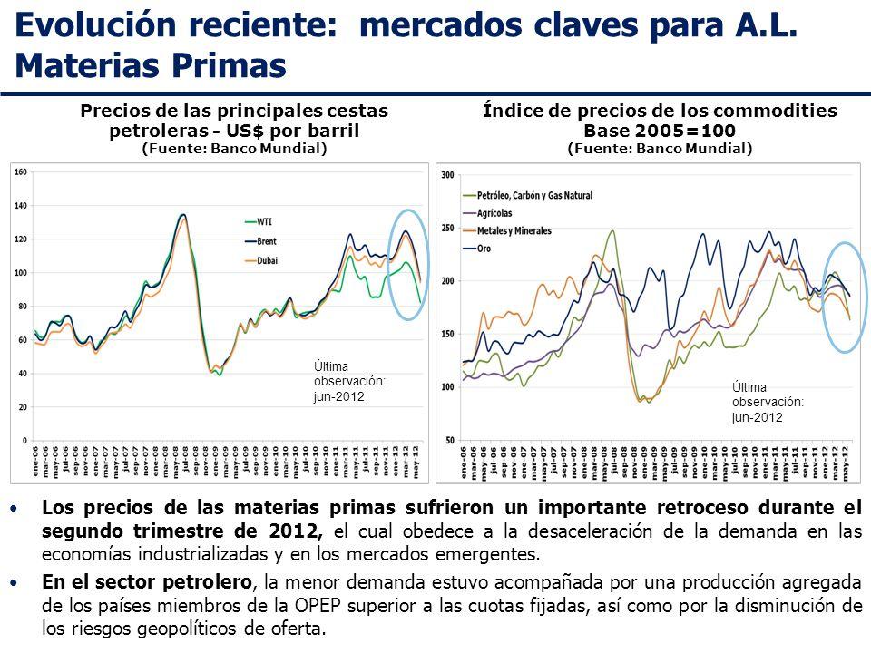 Evolución reciente: mercados claves para A.L.