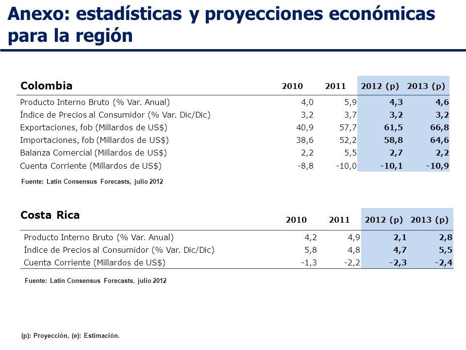 Anexo: estadísticas y proyecciones económicas para la región Colombia 201020112012 (p)2013 (p) Producto Interno Bruto (% Var.