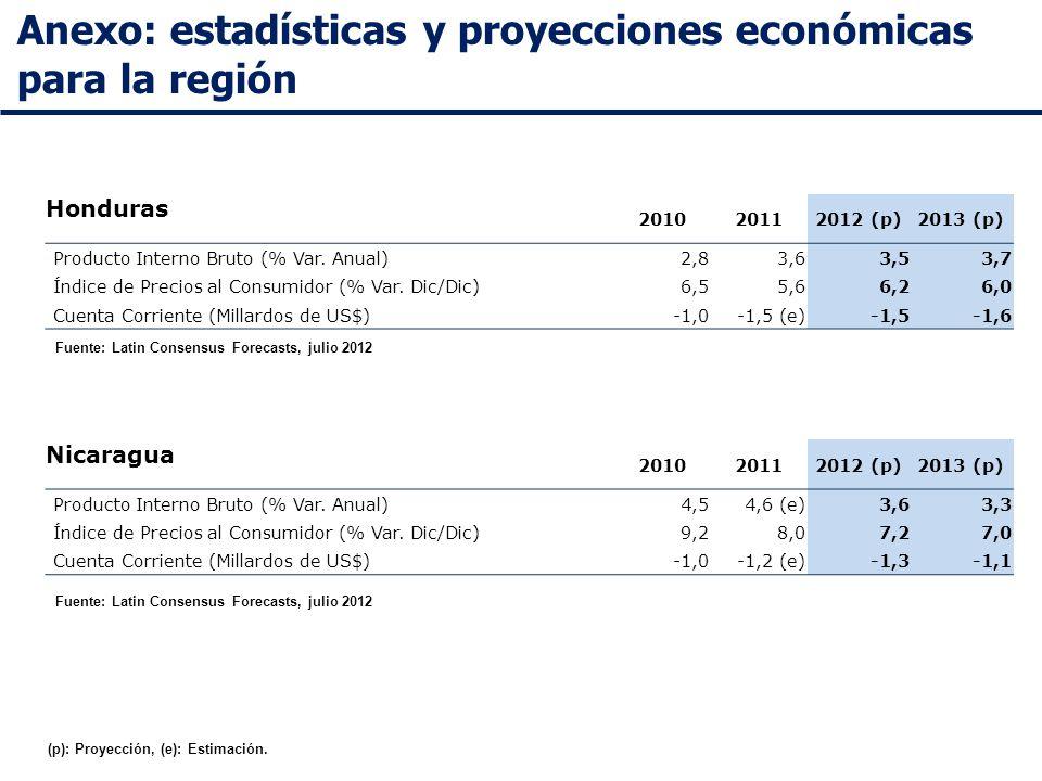 Anexo: estadísticas y proyecciones económicas para la región Fuente: Latin Consensus Forecasts, julio 2012 Honduras 201020112012 (p)2013 (p) Producto Interno Bruto (% Var.