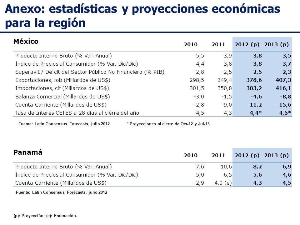 Anexo: estadísticas y proyecciones económicas para la región Fuente: Latin Consensus Forecasts, julio 2012 Panamá 201020112012 (p)2013 (p) Producto Interno Bruto (% Var.