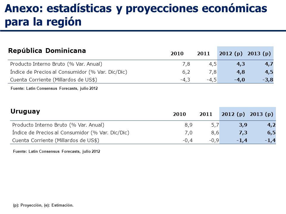 Anexo: estadísticas y proyecciones económicas para la región Fuente: Latin Consensus Forecasts, julio 2012 República Dominicana 201020112012 (p)2013 (p) Producto Interno Bruto (% Var.