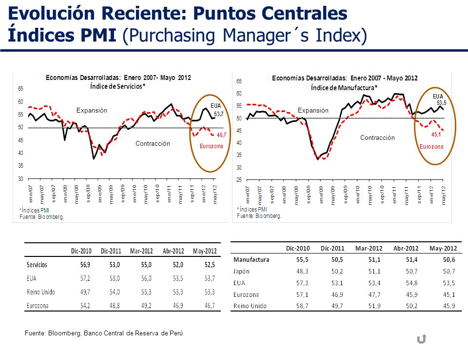 Evolución Reciente: Puntos Centrales Índices PMI (Purchasing Manager´s Index) Fuente: Bloomberg, Banco Central de Reserva de Perú Expansión Contracción Expansión