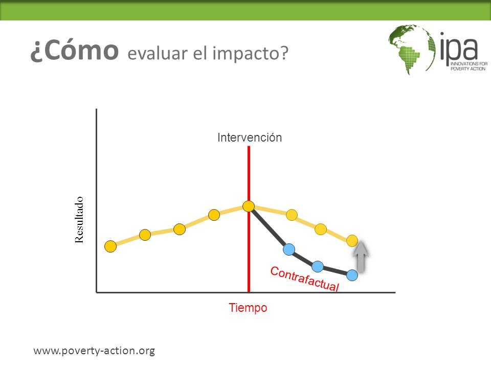 ¿Cómo evaluar el impacto? www.poverty-action.org Intervención Contrafactual Resultado Tiempo