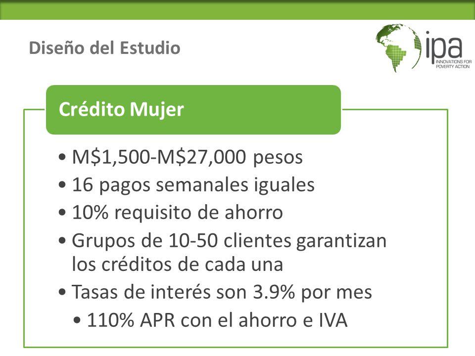 Diseño del Estudio M$1,500-M$27,000 pesos 16 pagos semanales iguales 10% requisito de ahorro Grupos de 10-50 clientes garantizan los créditos de cada una Tasas de interés son 3.9% por mes 110% APR con el ahorro e IVA Crédito Mujer