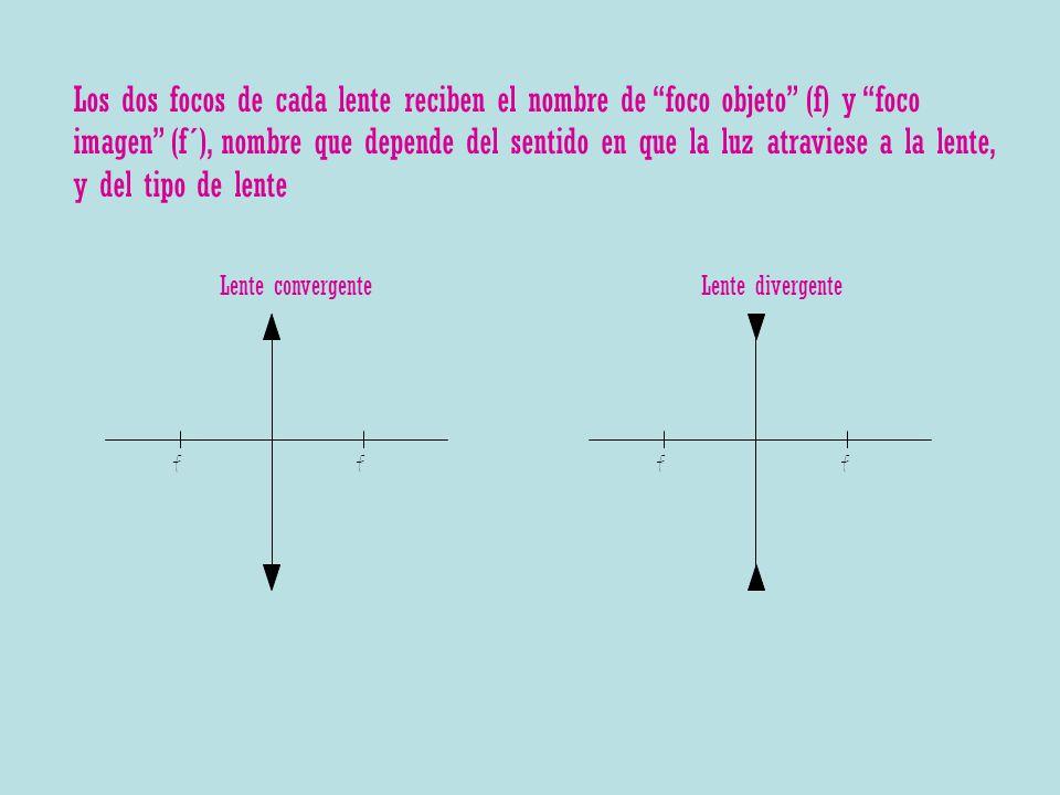 ff Lente convergente ff Lente divergente Los dos focos de cada lente reciben el nombre de foco objeto (f) y foco imagen (f´), nombre que depende del s
