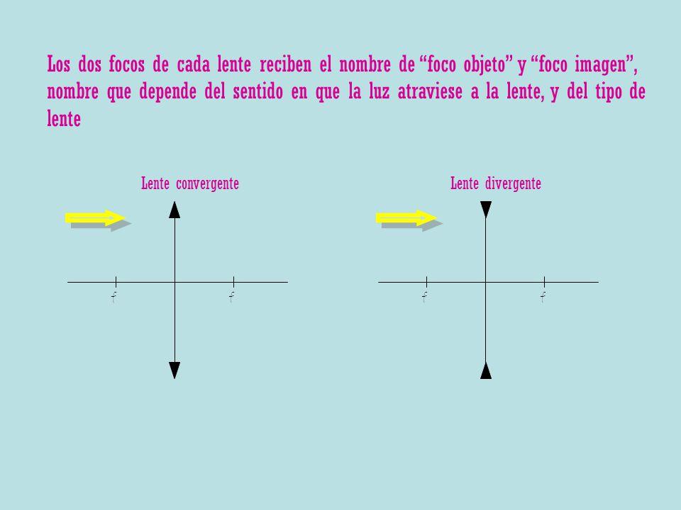 ff Lente convergente ff Lente divergente Los dos focos de cada lente reciben el nombre de foco objeto y foco imagen, nombre que depende del sentido en