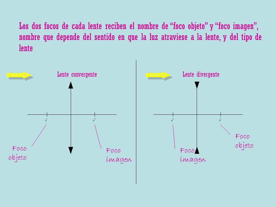 ff´ Lente convergente f´f Lente divergente Los dos focos de cada lente reciben el nombre de foco objeto y foco imagen, nombre que depende del sentido