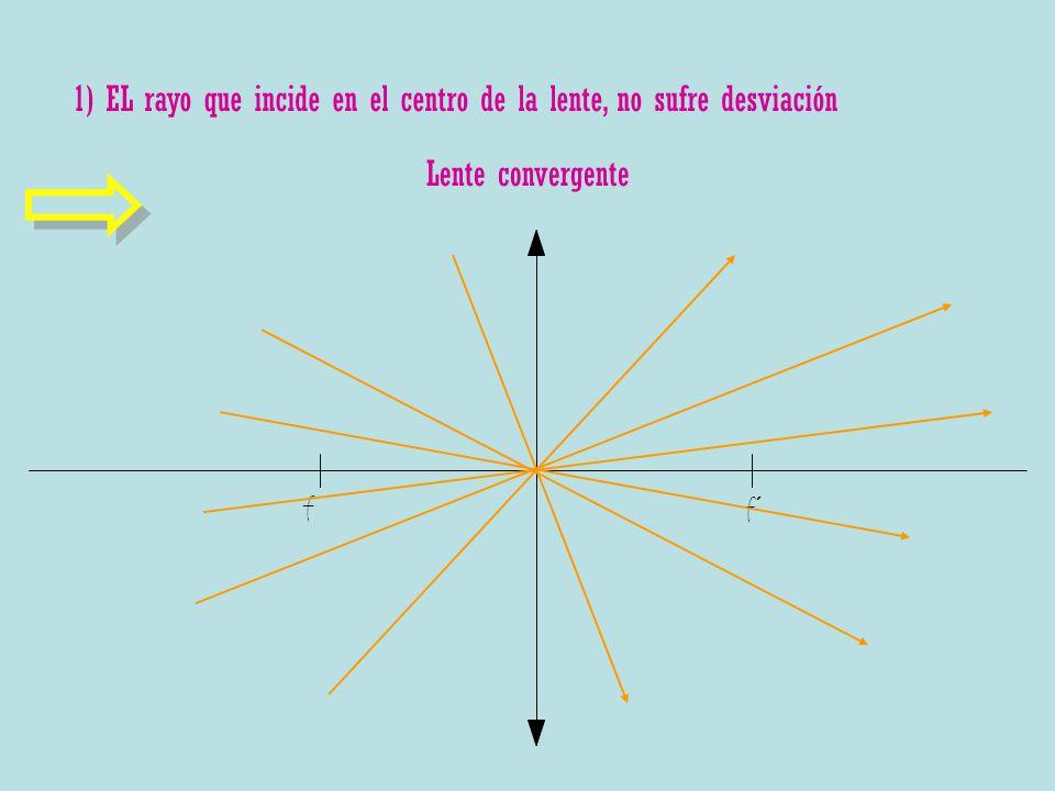 Lente convergente 1) EL rayo que incide en el centro de la lente, no sufre desviación f f´