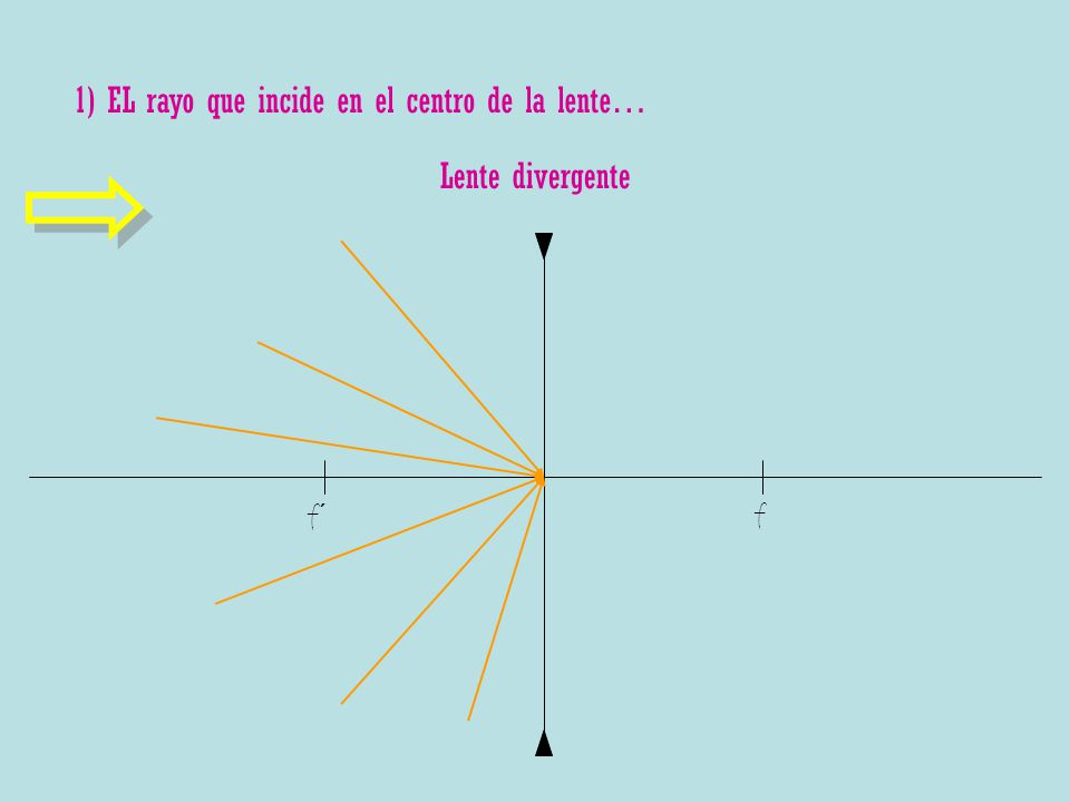 Lente divergente f´ f 1) EL rayo que incide en el centro de la lente…