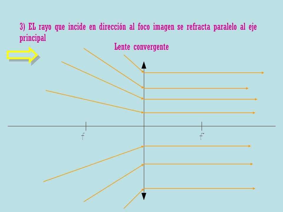 Lente convergente 3) EL rayo que incide en dirección al foco imagen se refracta paralelo al eje principal f f´