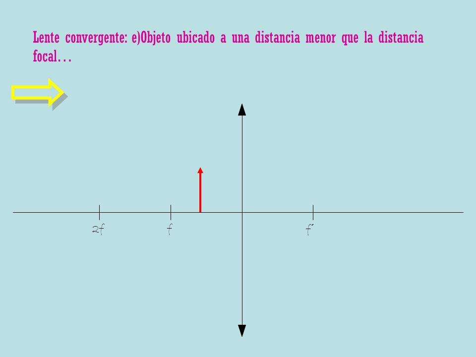 Lente convergente: e)Objeto ubicado a una distancia menor que la distancia focal… f f´ 2f
