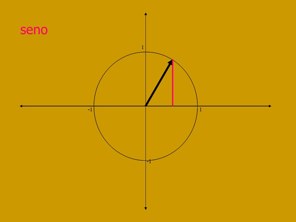 coseno 1 -1 1 I Cuad Desde 1 a 0 II Cuad Desde 0 a