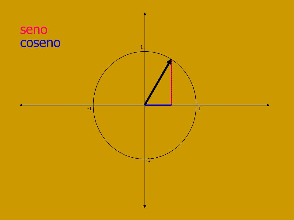 seno 1 -1 1 I Cuad Desde 0 a 1 II Cuad Desde 1 a