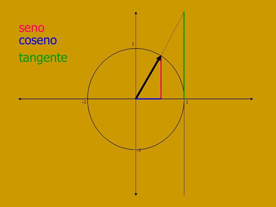 tangente 1 -1 1 I Cuad Desde 0 a + II Cuad Desde - a 0 III Cuad Desde 0 a + IV Cuad Desde - a