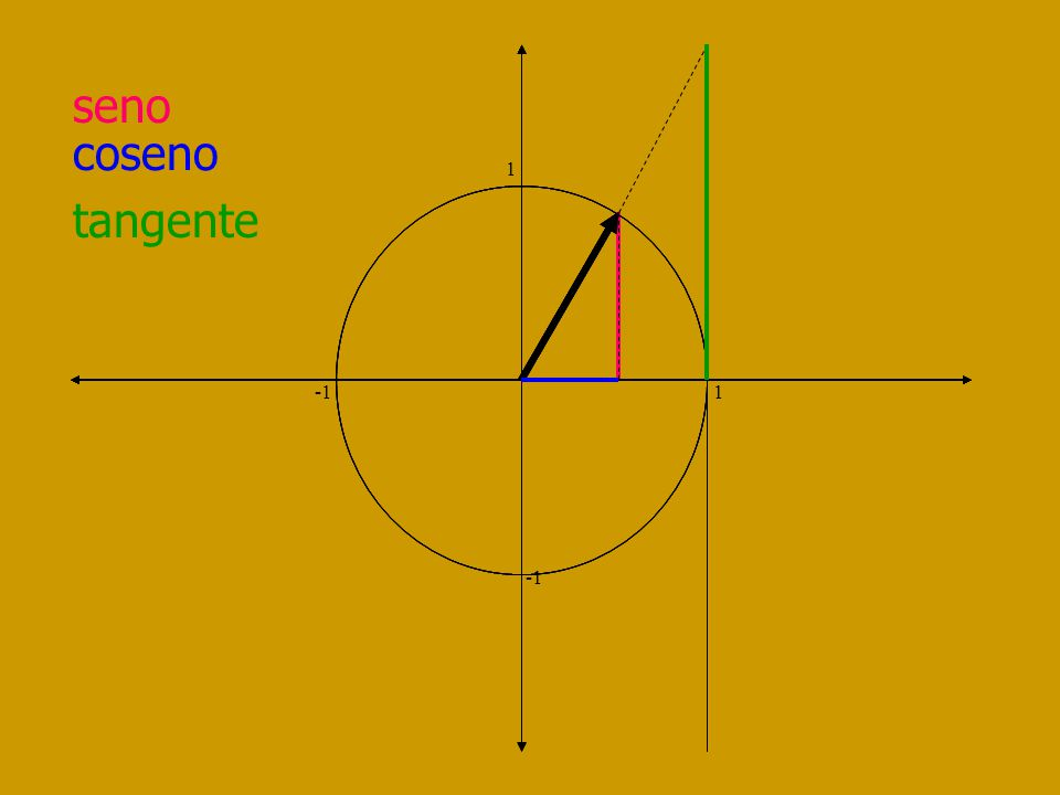 tangente 1 -1 1 I Cuad Desde 0 a + II Cuad Desde - a