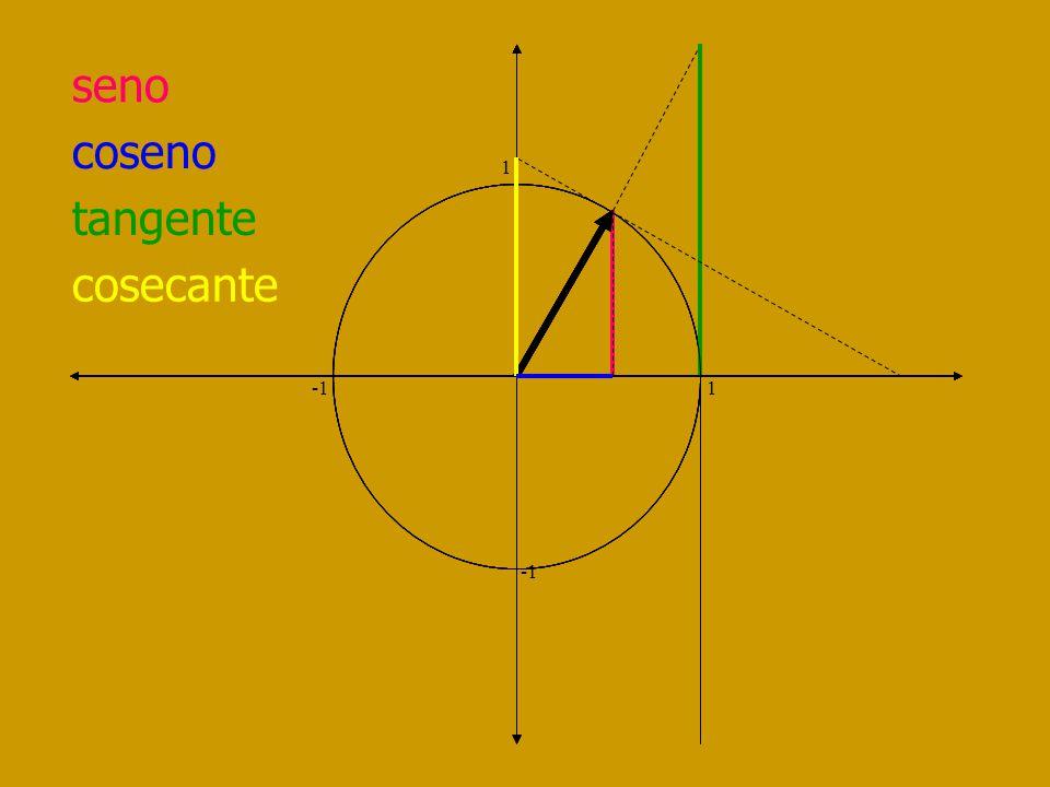 cotangente 1 -1 1 I Cuad Desde + a 0 II Cuad Desde 0 a - III Cuad Desde + a 0 IV Cuad Desde 0 a -