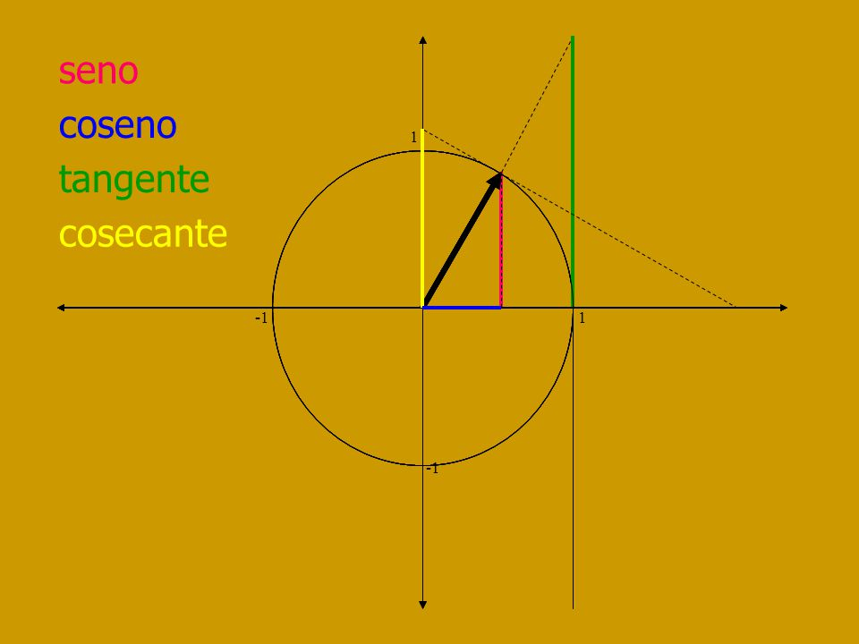 coseno 1 -1 1 I Cuad Desde 1 a 0 II Cuad Desde 0 a -1 III Cuad Desde -1 a 0 IV Cuad Desde 0 a -1