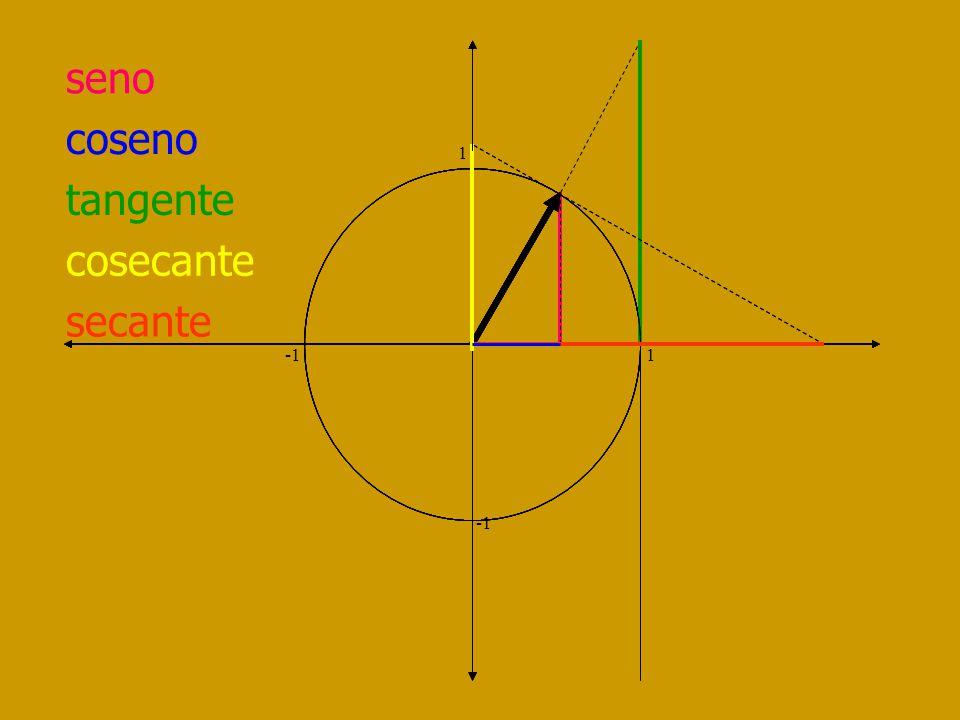 cotangente 1 -1 1 I Cuad Desde + a