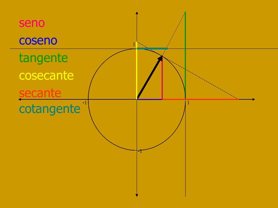 cotangente 1 -1 1 I Cuad Desde + a 0 II Cuad Desde 0 a