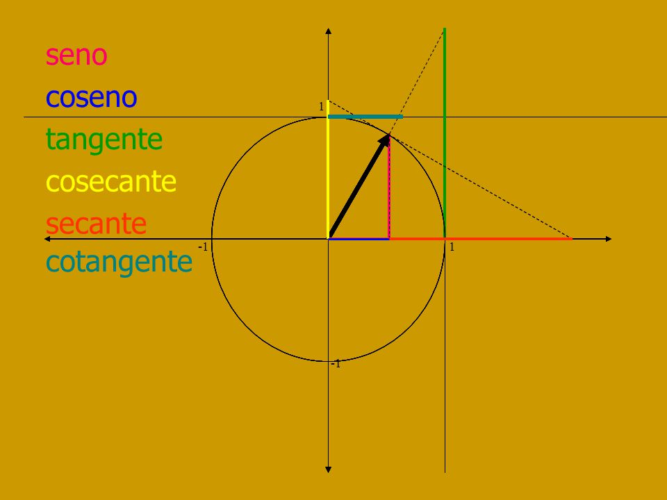 coseno 1 -1 1 I Cuad Desde 1 a 0 II Cuad Desde 0 a -1 III Cuad Desde -1 a