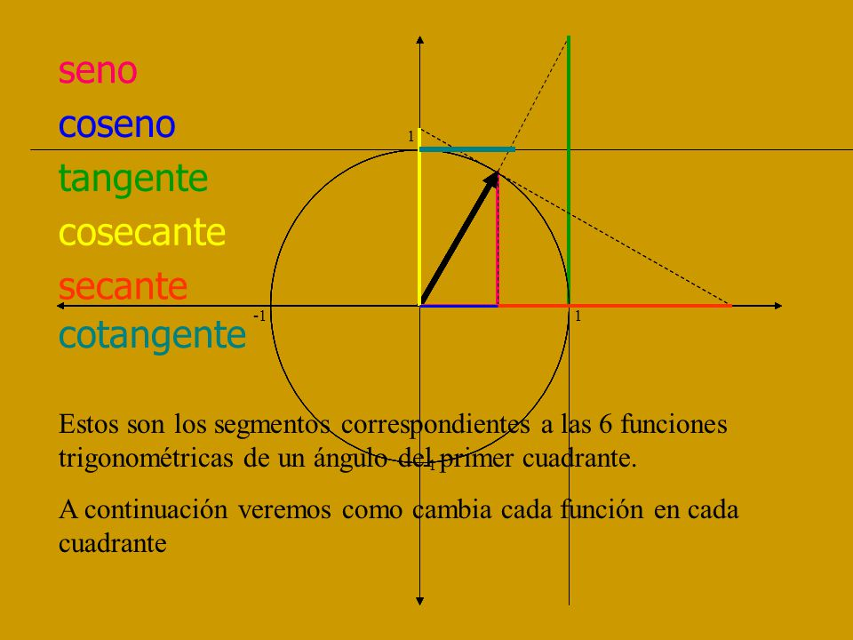 seno coseno tangente cosecante secante cotangente 1 -1 1 Estos son los segmentos correspondientes a las 6 funciones trigonométricas de un ángulo del primer cuadrante.