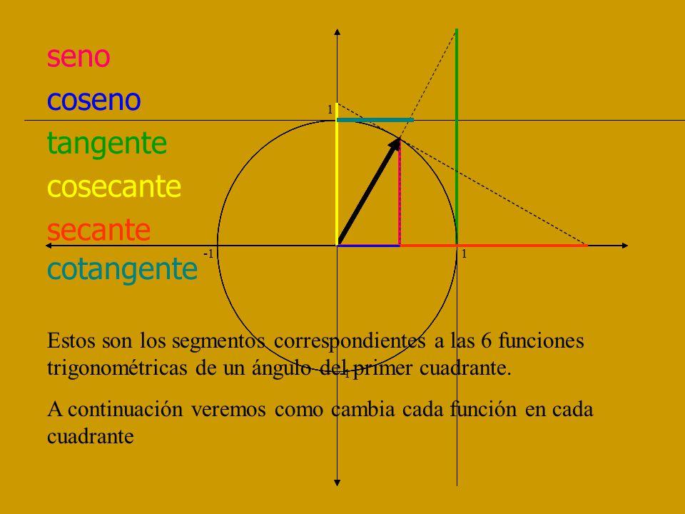 seno 1 -1 1 I Cuad Desde 0 a 1 II Cuad Desde 1 a 0 III Cuad Desde 0 a