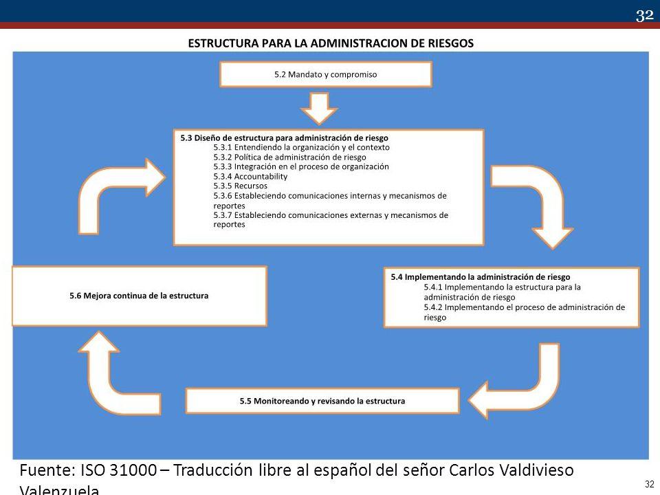 32 Fuente: ISO 31000 – Traducción libre al español del señor Carlos Valdivieso Valenzuela
