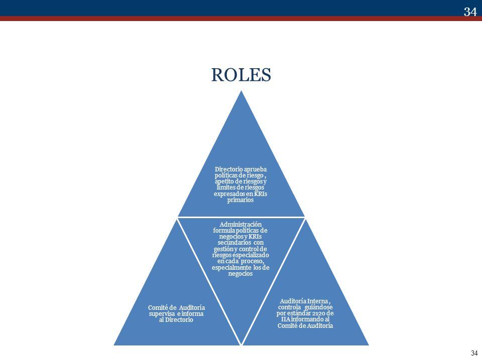 34 ROLES Directorio aprueba políticas de riesgo, apetito de riesgos y límites de riesgos expresados en KRIs primarios Comité de Auditoría supervisa e