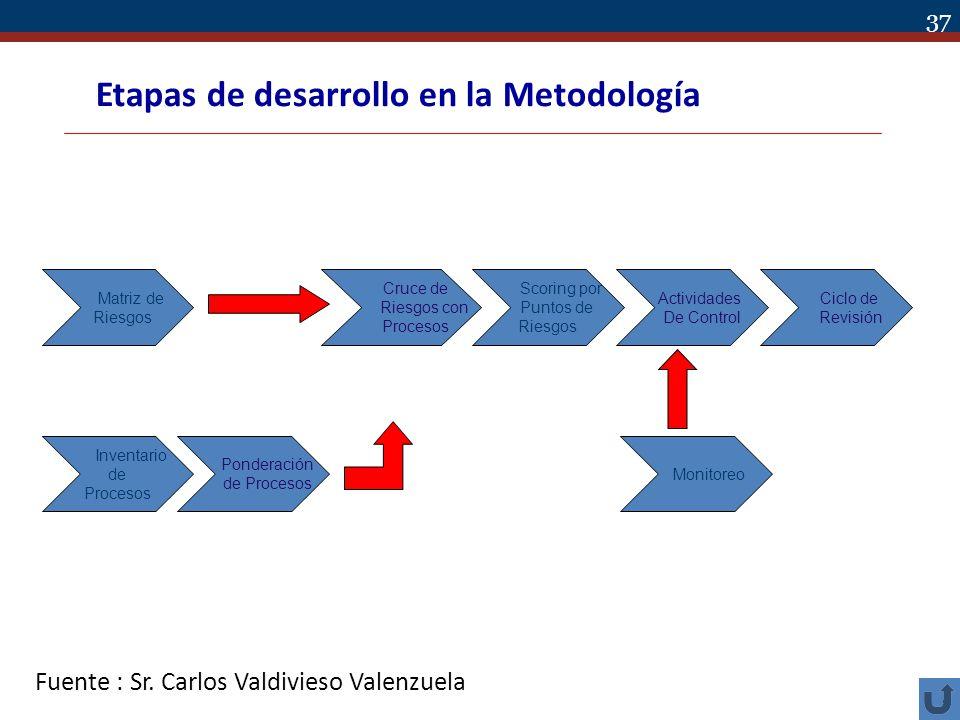 37 Ciclo de Revisión Actividades De Control Scoring por Puntos de Riesgos Cruce de Riesgos con Procesos Matriz de Riesgos Inventario de Procesos Ponde