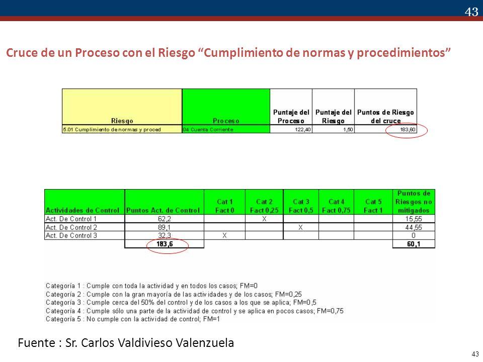 43 Cruce de un Proceso con el Riesgo Cumplimiento de normas y procedimientos Fuente : Sr. Carlos Valdivieso Valenzuela