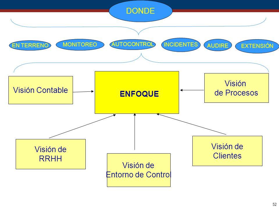 52 Visión de Procesos Visión de Entorno de Control Visión Contable Visión de Clientes ENFOQUE Visión de RRHH DONDE EN TERRENO MONITOREO AUTOCONTROL IN