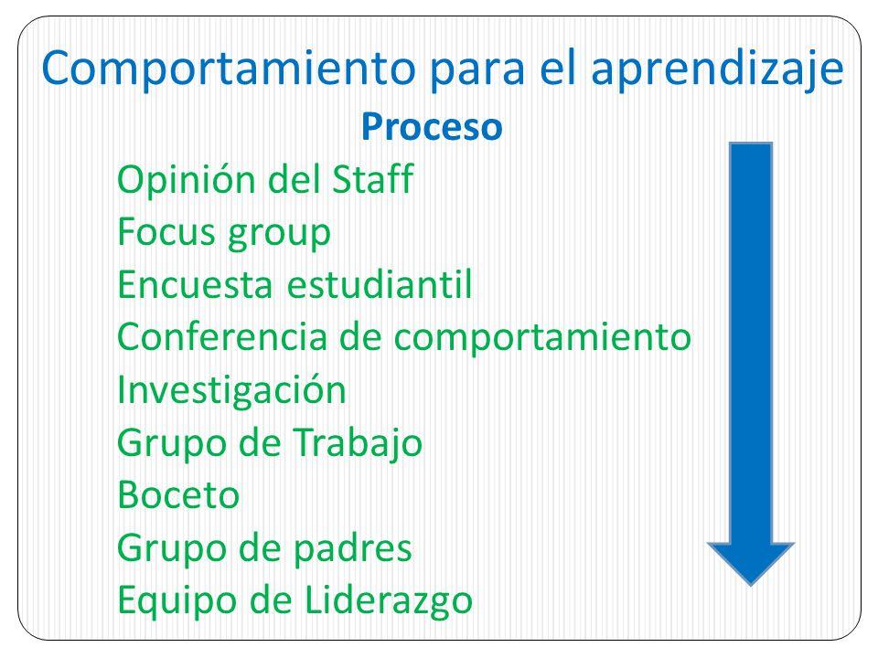Comportamiento para el aprendizaje Proceso Opinión del Staff Focus group Encuesta estudiantil Conferencia de comportamiento Investigación Grupo de Trabajo Boceto Grupo de padres Equipo de Liderazgo