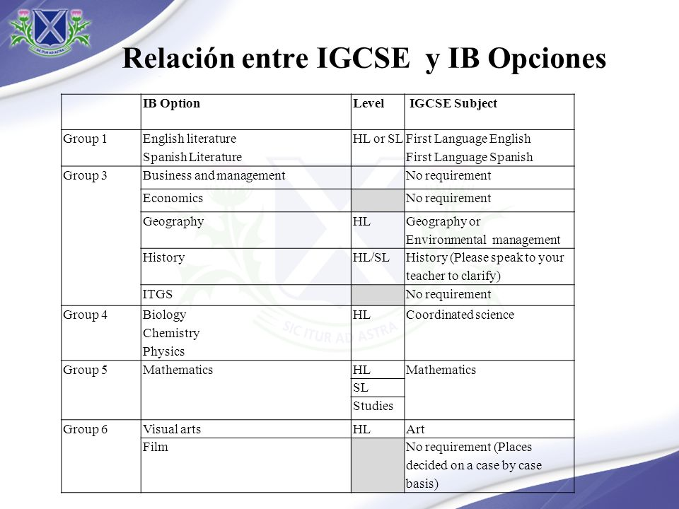 Relación entre IGCSE y IB Opciones IB OptionLevel IGCSE Subject Group 1 English literature Spanish Literature HL or SL First Language English First Language Spanish Group 3Business and managementNo requirement EconomicsNo requirement GeographyHL Geography or Environmental management HistoryHL/SL History (Please speak to your teacher to clarify) ITGSNo requirement Group 4 Biology Chemistry Physics HL Coordinated science Group 5MathematicsHLMathematics SL Studies Group 6Visual artsHLArt FilmNo requirement (Places decided on a case by case basis)