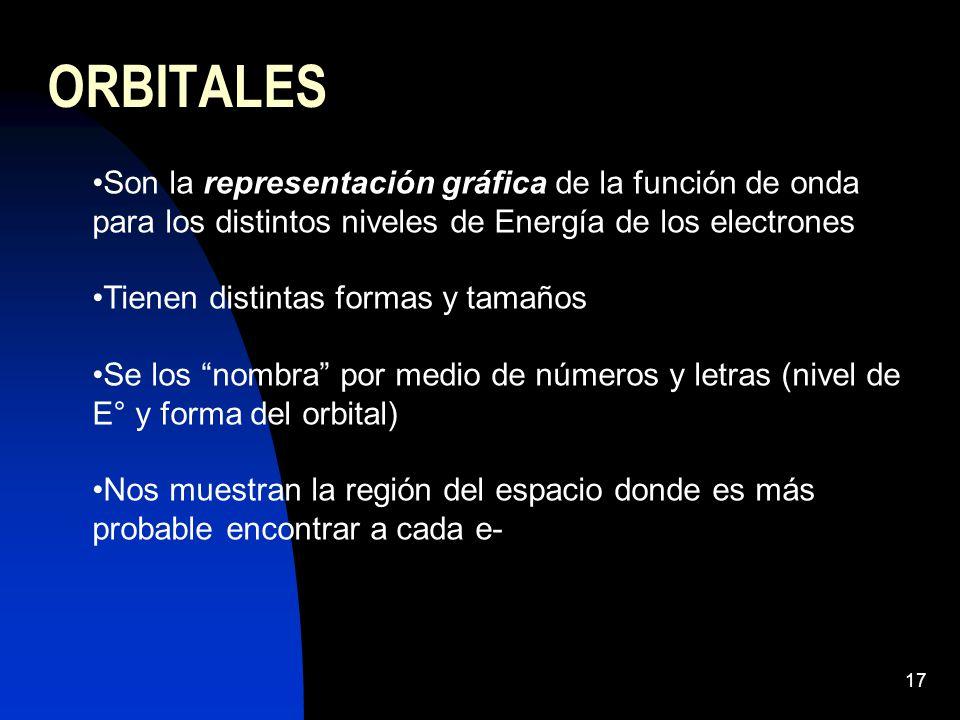 17 ORBITALES Son la representación gráfica de la función de onda para los distintos niveles de Energía de los electrones Tienen distintas formas y tamaños Se los nombra por medio de números y letras (nivel de E° y forma del orbital) Nos muestran la región del espacio donde es más probable encontrar a cada e-