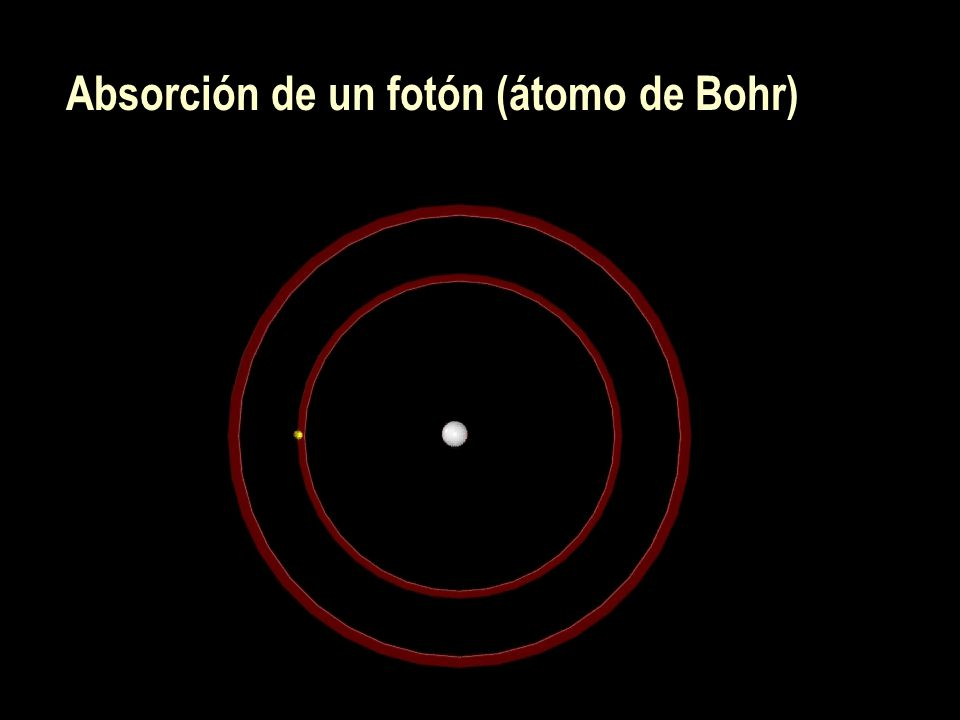 Modelo de Bohr y Modelo de Heisenberg
