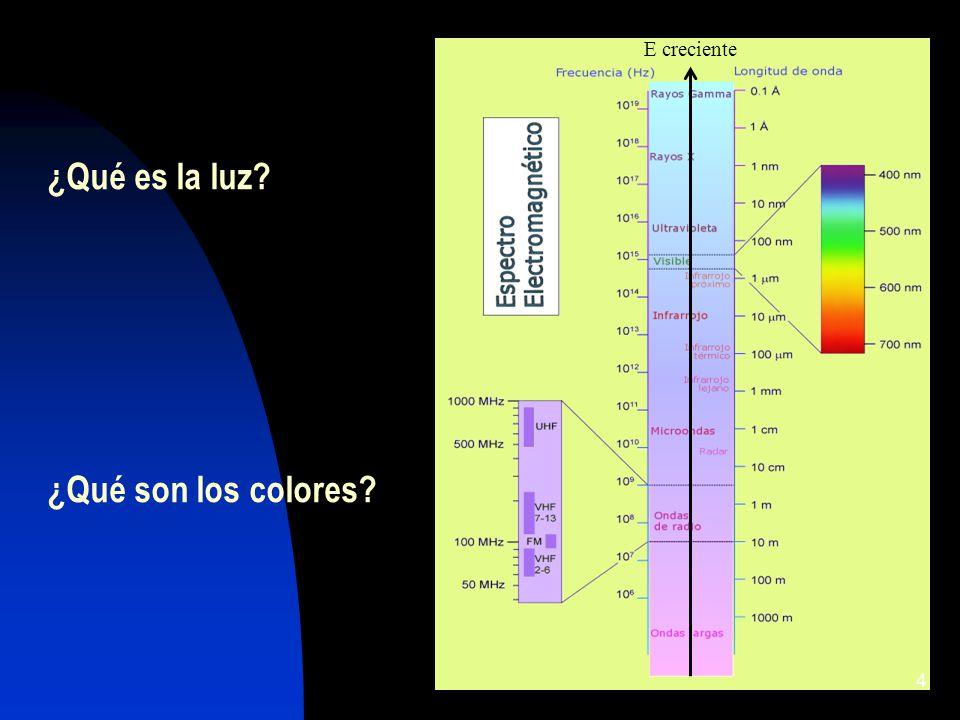 ¿Qué es la luz? ¿Qué son los colores? 4 E creciente