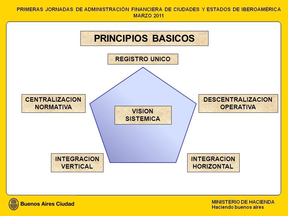 PRINCIPIOS BASICOS CENTRALIZACION NORMATIVA DESCENTRALIZACION OPERATIVA VISION SISTEMICA INTEGRACION VERTICAL INTEGRACION HORIZONTAL REGISTRO UNICO