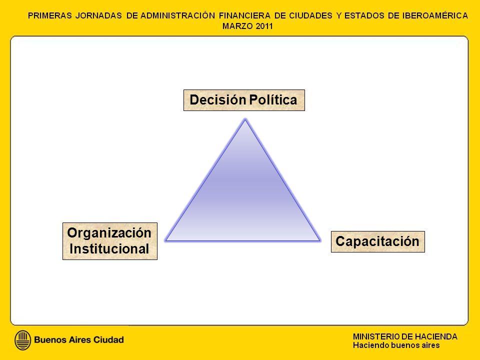 Decisión Política Organización Institucional Capacitación