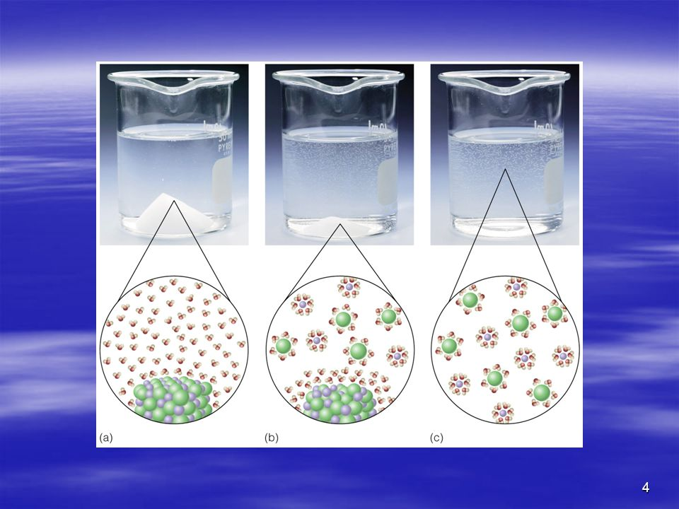 15 Compuesto iónico Compuesto covalente no polar Compuesto covalente polar Polaridad de enlaces y de moléculas: