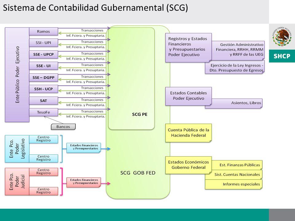Sistema de Contabilidad Gubernamental (SCG)
