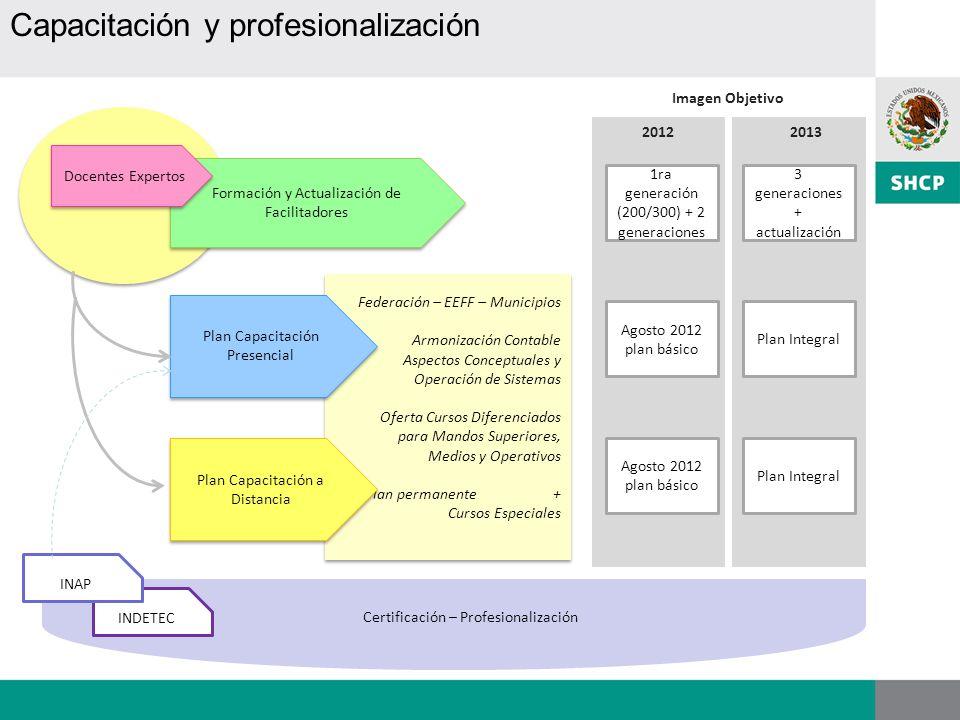 INDETEC Federación – EEFF – Municipios Armonización Contable Aspectos Conceptuales y Operación de Sistemas Oferta Cursos Diferenciados para Mandos Sup