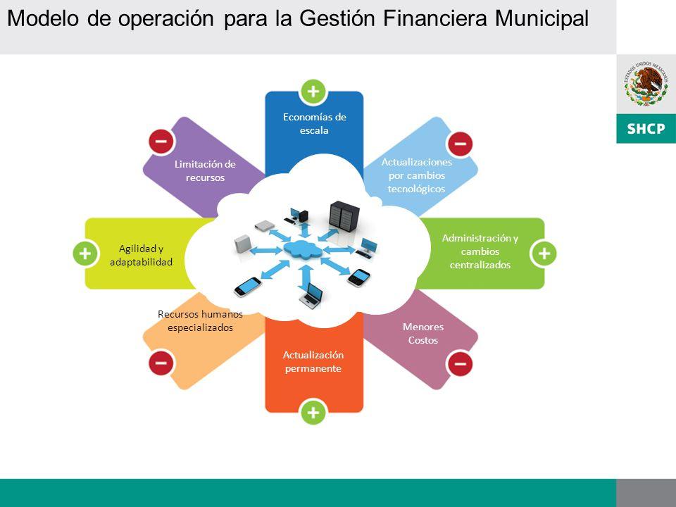 Modelo de operación para la Gestión Financiera Municipal Economías de escala Administración y cambios centralizados Actualización permanente Agilidad