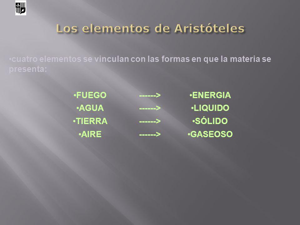 cuatro elementos se vinculan con las formas en que la materia se presenta: FUEGO------>ENERGIA AGUA------>LIQUIDO TIERRA------>SÓLIDO AIRE------>GASEO