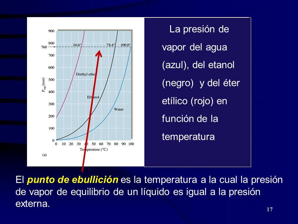 17 La presión de vapor del agua (azul), del etanol (negro) y del éter etílico (rojo) en función de la temperatura El punto de ebullición es la temperatura a la cual la presión de vapor de equilibrio de un líquido es igual a la presión externa.